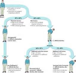 c diff or clostridium difficile infection health media