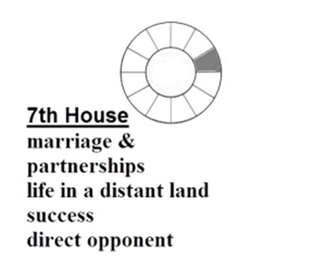 Scorpio In 7th House by Definitions Of Astrology Symbols