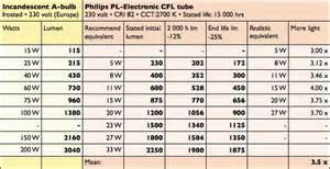 led light bulb conversion chart cfl analysis conversion charts greenwashing ls