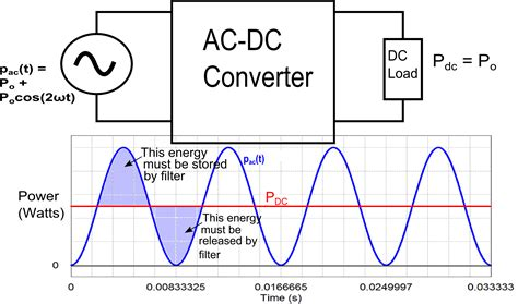 capacitor en ac y dc why the capacitor in your power supply filter is big