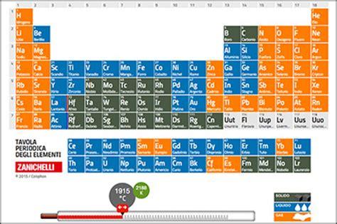 tavola degli alimenti tavola periodica degli alimenti 28 images tavola