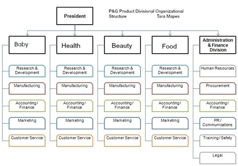 procter and gamble organizational chart procter and gamble supply chain management