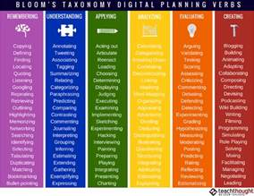 126 bloom s taxonomy verbs for digital learning