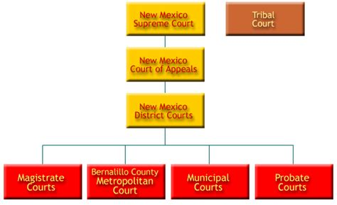 New Mexico Court Search Overview Of Courts In New Mexico Judicial Education Center