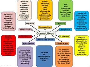 Conjunctions For Essays by Conjunctions Connectives Call Them What You Will Here Is A Great List To Support Writing