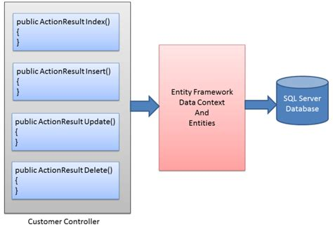 c repository pattern query using the repository pattern in c with asp net mvc and
