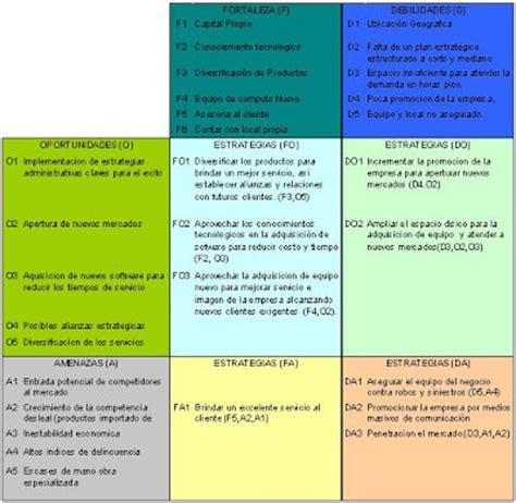 libreria cocco management ejemplo de matriz de estrategias