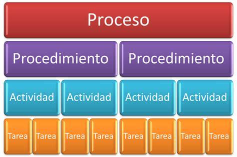diferencia entre layout y template 193 rea profesional diferencia entre procesos