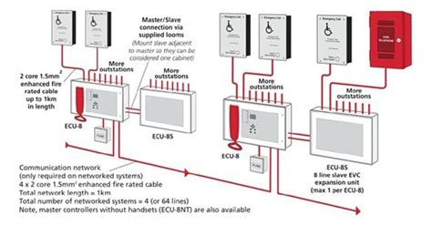 disabled refuge emergency communication system gd systems