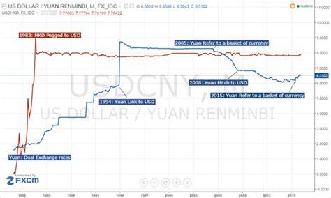 1 china dollar to us dollar a tale of two currencies hong kong dollar and yuan