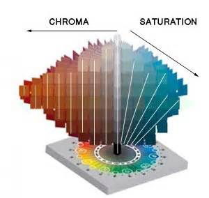chroma color the difference between chroma and saturation munsell