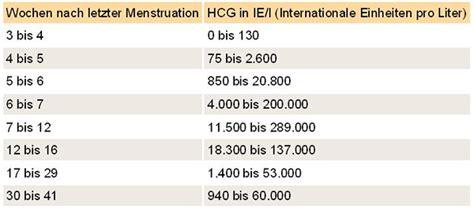 ab wann hcg im urin die hcg di 228 t sinnvolles spiel mit hormonen