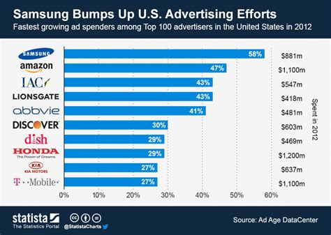 12 companies that spend the most on advertising naibuzz in war with apple samsung ups ad spend