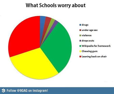 Chart Meme - funniest collection of pie chart memes that are so true