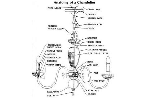 Chandelier Parts Diagram Lighting Solutions How To Size And Hang A Chandelier Shades Of Light