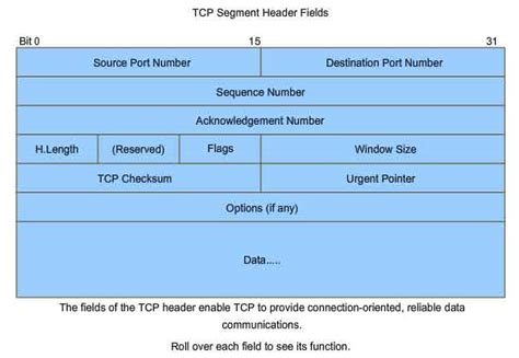 Http Header Format Diagram