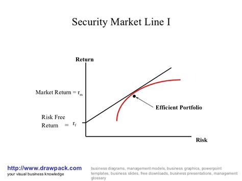 security market line i business diagram