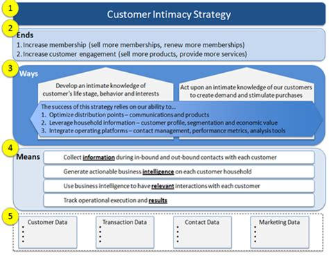 most excellent big data strategy document infocus blog
