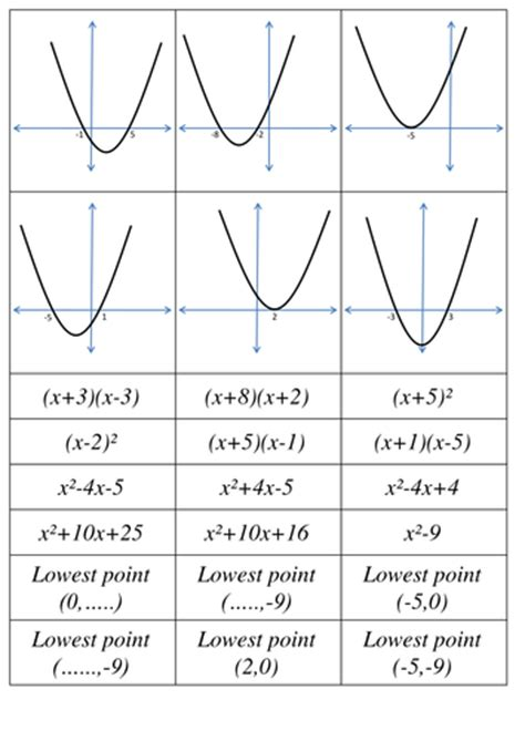Drawing Quadratic Graphs by Sketching Quadratic Graphs Matching Activity By