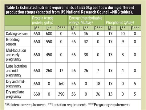 nutritional requirements table beef cows meeting their nutritional needs farmer s weekly