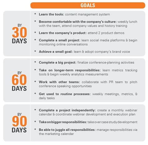 30 60 90 day management plan template 12 best 30 60 90 day plans images on 90 day