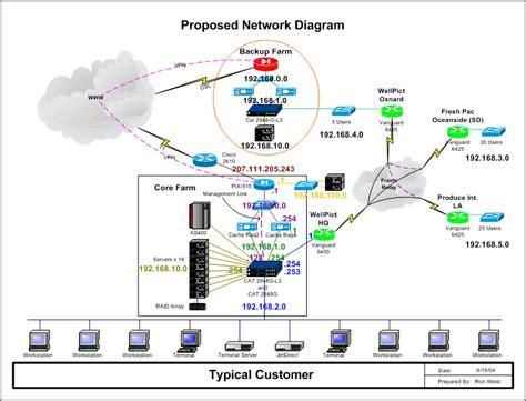 server diagram server farm diagram best free home design idea