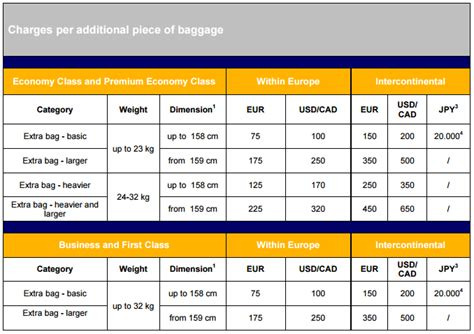 united airlines baggage fee 100 united airlines extra baggage fee united u0027s