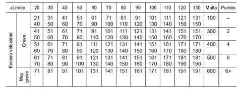 multa por exceso de velocidad df 2016 tabla multas velocidad 2016 newhairstylesformen2014 com