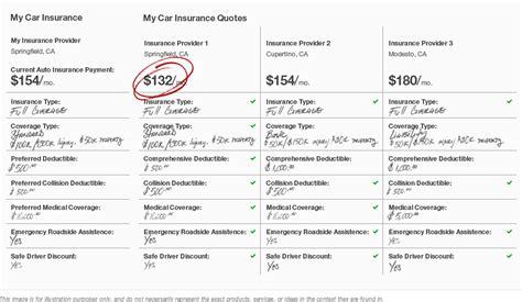 comparison  car insurance