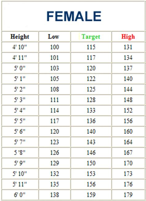 17 best ideas about ideal weight chart on pinterest female body weight chart 17 best ideas about ideal