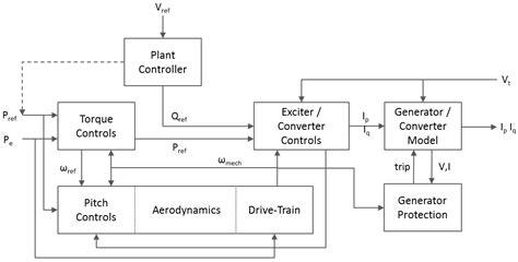 dc generator wiring diagram circuit diagram maker