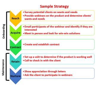 Client Engagement Model Strategies Study Com Sales Engagement Plan Template