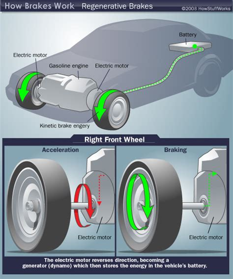 regenerative braking diagram howstuffworks