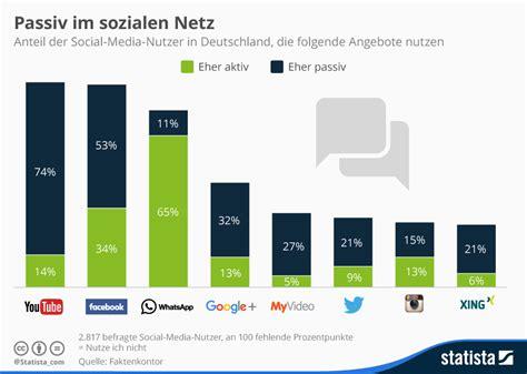 bis wann hat media markt auf infografik passiv im sozialen netz statista