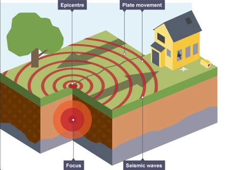 earthquake focus earthquakes volcanoes