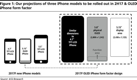 iphone 8 to feature 5 8 inch oled display with 5 15 inch screen and buttons below