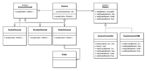 visitor pattern code project customer invoicing system applying visitor design pattern