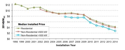 photovoltaic cost u s distributed solar prices fell 10 to 20 percent in