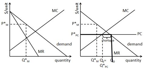 Monopoly Price Ceiling by What Is A Price Ceiling