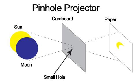 How To Make A Pinhole With Paper - take photos of the sun without damaging you or