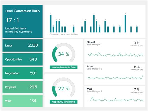 Sales Dashboards Exle 3 Sales Conversion Dashboard Ux Kit Pinterest Dashboard Best Practice Report Template