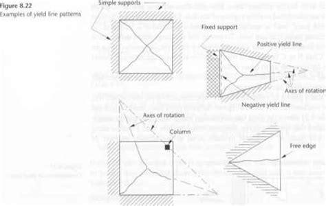 line pattern analysis yield line and strip methods concrete design eurocode