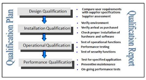 iq oq template analytical eqipment qualification and system validation