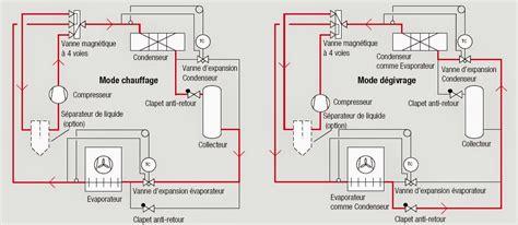 d馭inition chambre froide technicien en froid commercial et climatisation