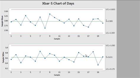 control charts types formula examples tables math