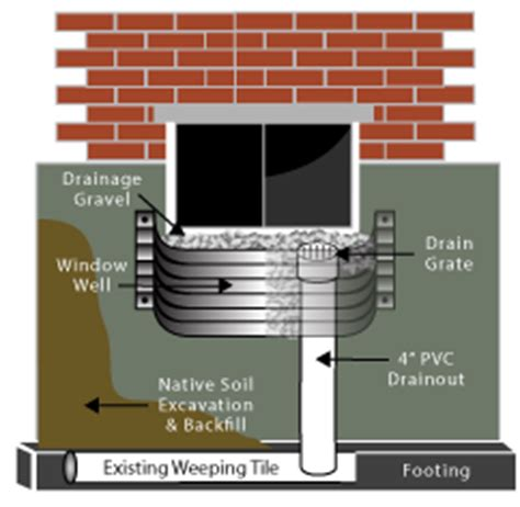 how to install a window well for basement window window well repair interior exterior