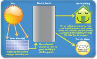 10 interesting solar energy facts daily world facts