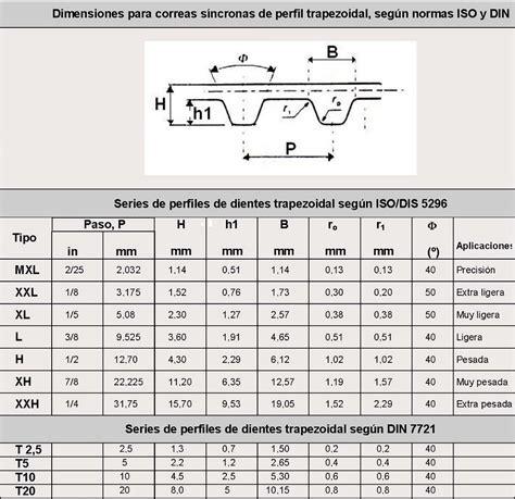 catarinas y cadenas normas correas de transmisi 243 n