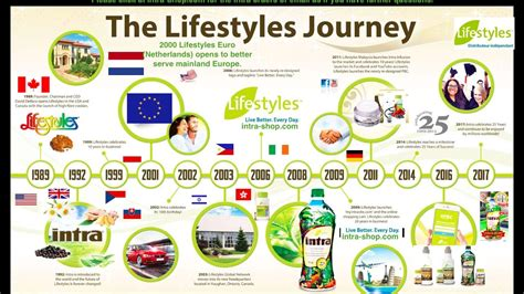 Intra Herbal intra herbal juice and lifestyles journey 25 years in
