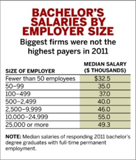 Bs In Chemistry And Mba Salary by Starting Salaries June 4 2012 Issue Vol 90 Issue 23